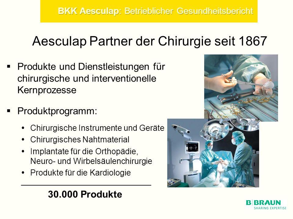 Aesculap Partner der Chirurgie seit 1867 Produkte und Dienstleistungen für chirurgische und interventionelle Kernprozesse Produktprogramm: Chirurgische Instrumente und Geräte Chirurgisches Nahtmaterial Implantate für die Orthopädie, Neuro- und Wirbelsäulenchirurgie Produkte für die Kardiologie _________________________________________ 30.000 Produkte