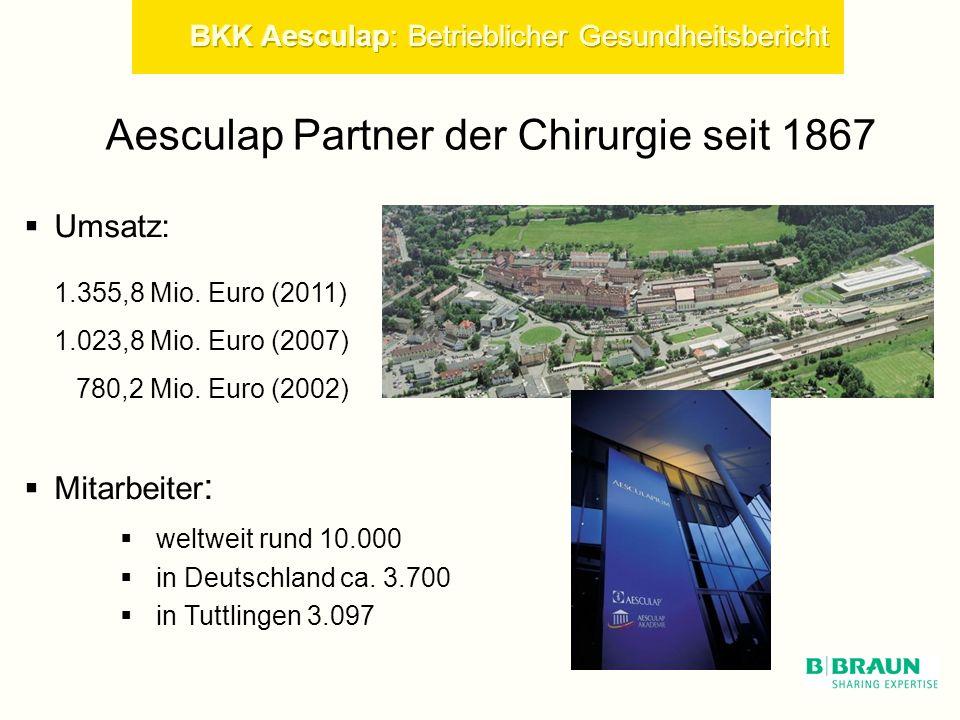 Umsatz: 1.355,8 Mio.Euro (2011) 1.023,8 Mio. Euro (2007) 780,2 Mio.