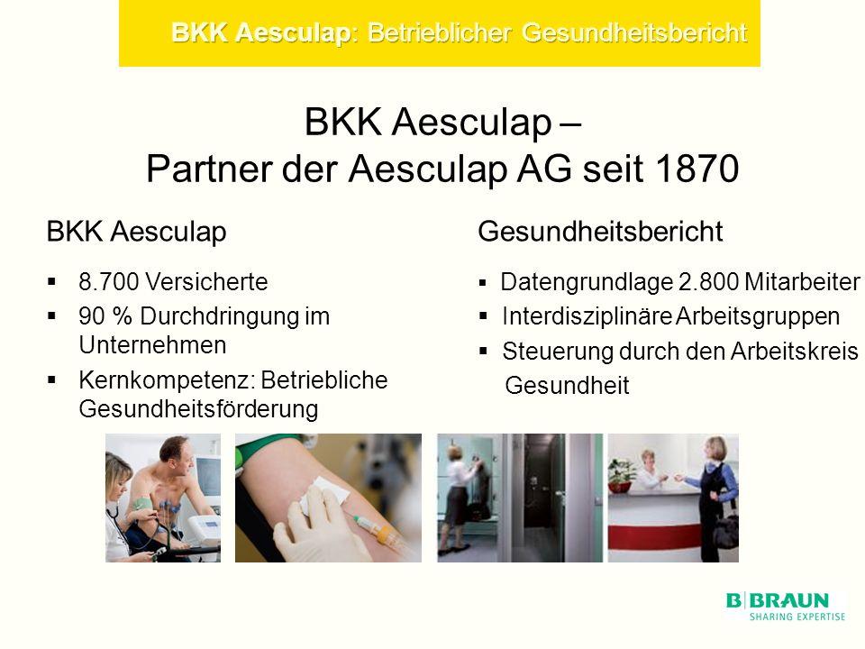 BKK Aesculap – Partner der Aesculap AG seit 1870 BKK Aesculap 8.700 Versicherte 90 % Durchdringung im Unternehmen Kernkompetenz: Betriebliche Gesundheitsförderung Gesundheitsbericht Datengrundlage 2.800 Mitarbeiter Interdisziplinäre Arbeitsgruppen Steuerung durch den Arbeitskreis Gesundheit