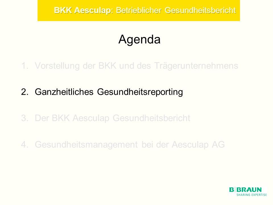 Agenda 1.Vorstellung der BKK und des Trägerunternehmens 2.Ganzheitliches Gesundheitsreporting 3.Der BKK Aesculap Gesundheitsbericht 4.Gesundheitsmanagement bei der Aesculap AG