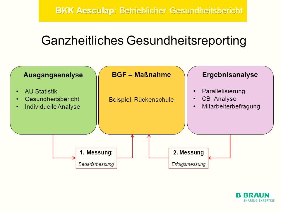 BGF – Maßnahme Beispiel: Rückenschule Ausgangsanalyse AU Statistik Gesundheitsbericht Individuelle Analyse Ergebnisanalyse Parallelisierung CB- Analyse Mitarbeiterbefragung 1.Messung: Bedarfsmessung 2.