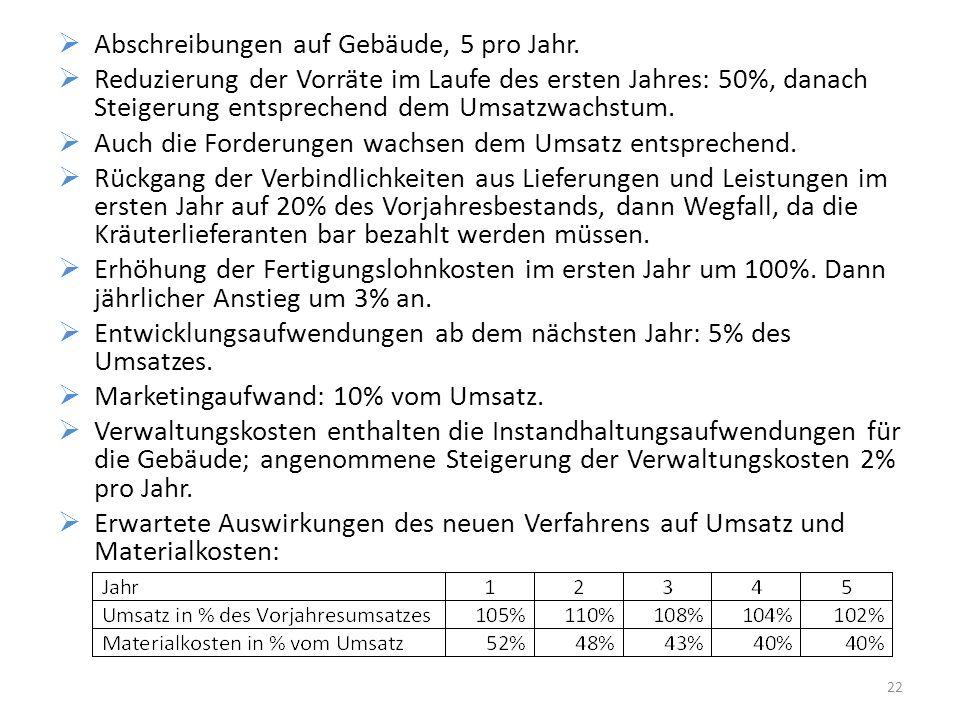 Abschreibungen auf Gebäude, 5 pro Jahr. Reduzierung der Vorräte im Laufe des ersten Jahres: 50%, danach Steigerung entsprechend dem Umsatzwachstum. Au