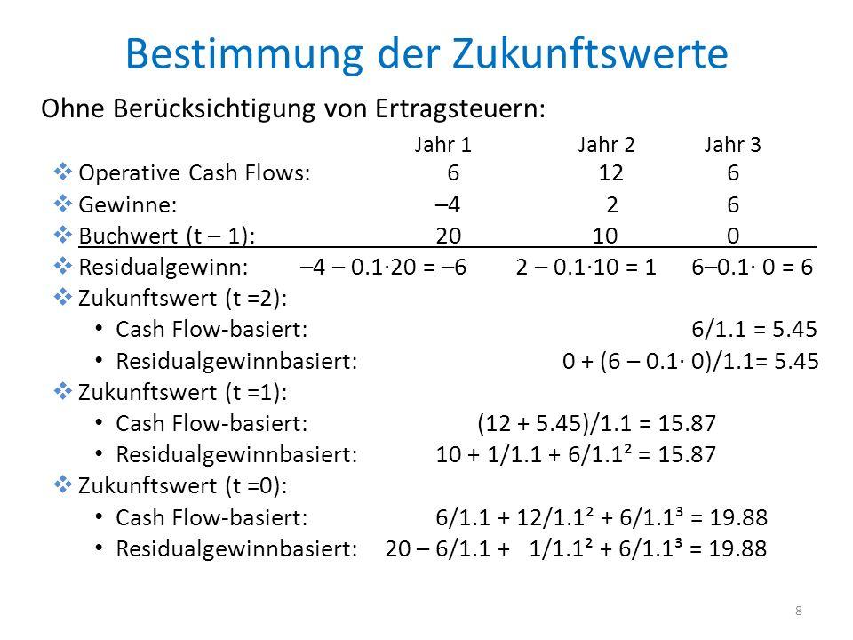 Bestimmung der Zukunftswerte Ohne Berücksichtigung von Ertragsteuern: Operative Cash Flows: 6 12 6 Gewinne:–4 2 6 Buchwert (t – 1):20 10 0 Residualgewinn: –4 – 0.120 = –6 2 – 0.110 = 16–0.1 0 = 6 Zukunftswert (t =2): Cash Flow-basiert:6/1.1 = 5.45 Residualgewinnbasiert: 0 + (6 – 0.1 0)/1.1= 5.45 Zukunftswert (t =1): Cash Flow-basiert: (12 + 5.45)/1.1 = 15.87 Residualgewinnbasiert: 10 + 1/1.1 + 6/1.1² = 15.87 Zukunftswert (t =0): Cash Flow-basiert:6/1.1 + 12/1.1² + 6/1.1³ = 19.88 Residualgewinnbasiert: 20 – 6/1.1 + 1/1.1² + 6/1.1³ = 19.88 8 Jahr 1 Jahr 2 Jahr 3