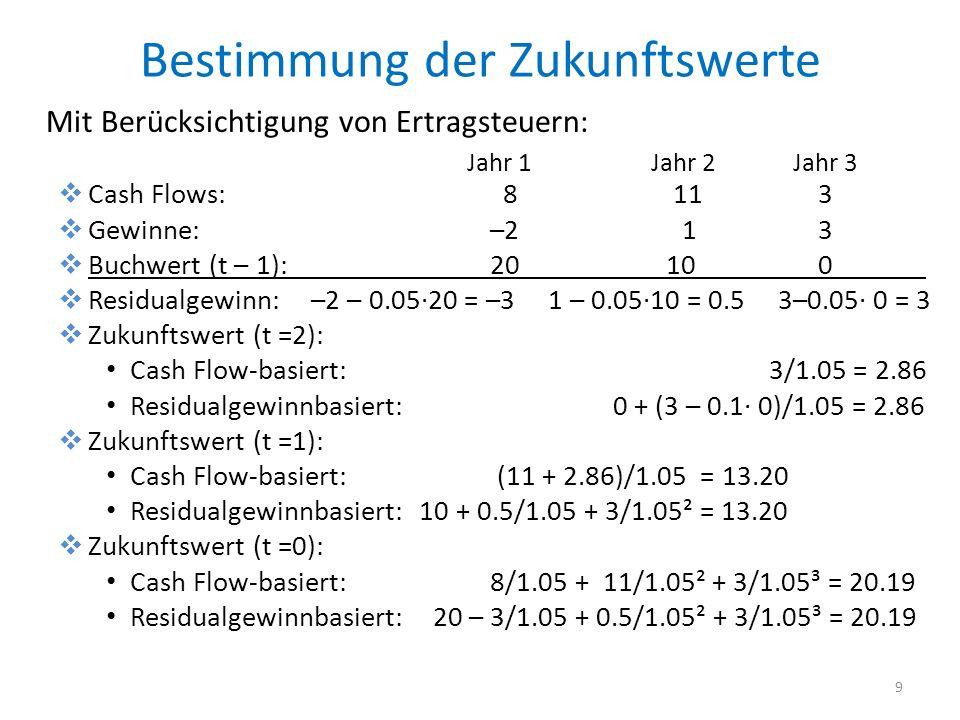 Bestimmung der Zukunftswerte Mit Berücksichtigung von Ertragsteuern: Cash Flows: 8 11 3 Gewinne:–2 1 3 Buchwert (t – 1):20 10 0 Residualgewinn: –2 – 0.0520 = –3 1 – 0.0510 = 0.53–0.05 0 = 3 Zukunftswert (t =2): Cash Flow-basiert: 3/1.05 = 2.86 Residualgewinnbasiert: 0 + (3 – 0.1 0)/1.05 = 2.86 Zukunftswert (t =1): Cash Flow-basiert: (11 + 2.86)/1.05 = 13.20 Residualgewinnbasiert: 10 + 0.5/1.05 + 3/1.05² = 13.20 Zukunftswert (t =0): Cash Flow-basiert:8/1.05 + 11/1.05² + 3/1.05³ = 20.19 Residualgewinnbasiert: 20 – 3/1.05 + 0.5/1.05² + 3/1.05³ = 20.19 9 Jahr 1 Jahr 2 Jahr 3