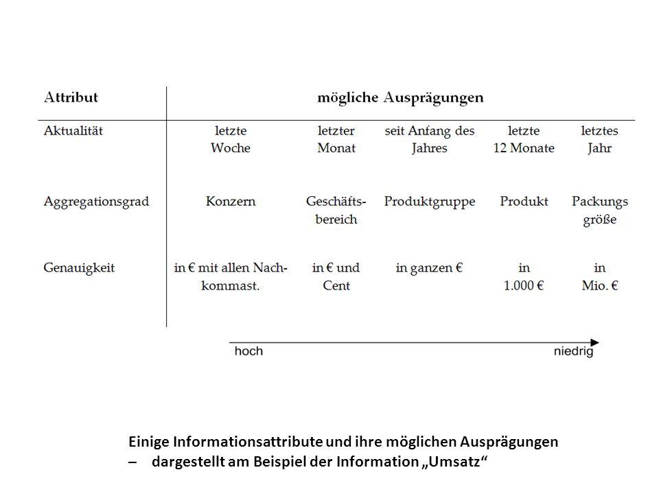 Einige Informationsattribute und ihre möglichen Ausprägungen – dargestellt am Beispiel der Information Umsatz