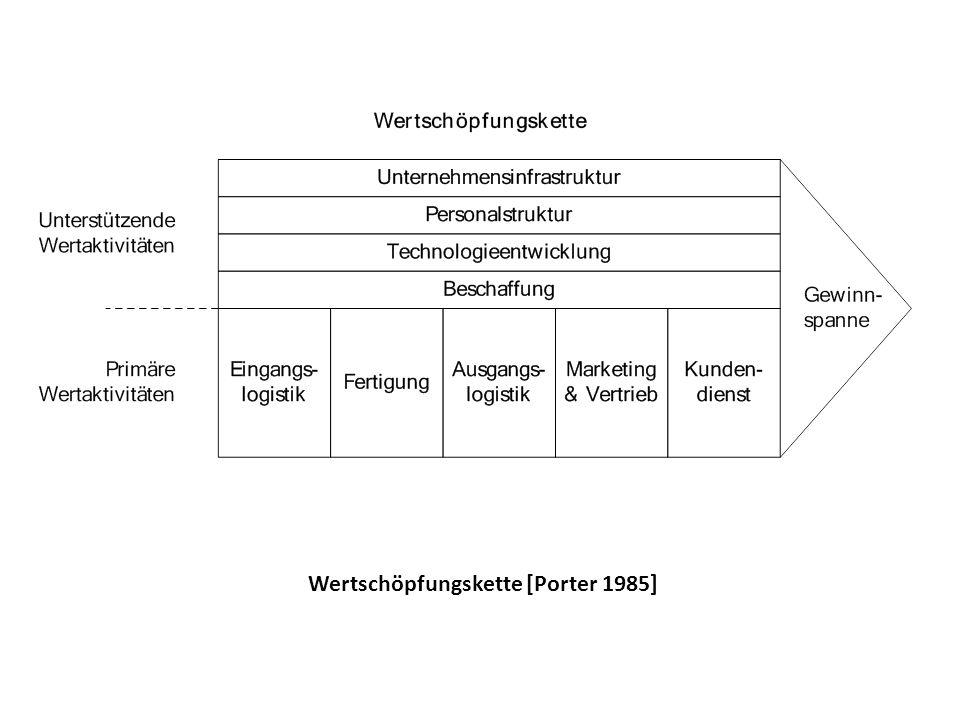 Wertschöpfungskette [Porter 1985]