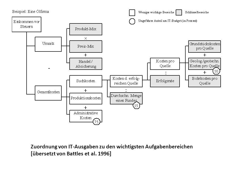 Zuordnung von IT-Ausgaben zu den wichtigsten Aufgabenbereichen [übersetzt von Battles et al. 1996]