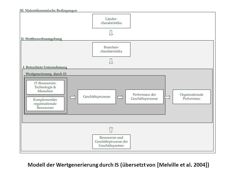 Modell der Wertgenerierung durch IS (übersetzt von [Melville et al. 2004])