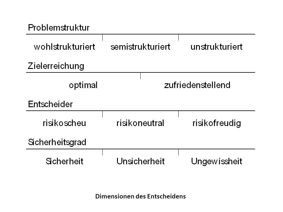 Beispiel eines Entscheidungsbaums im SAS Enterprise Miner 6.1