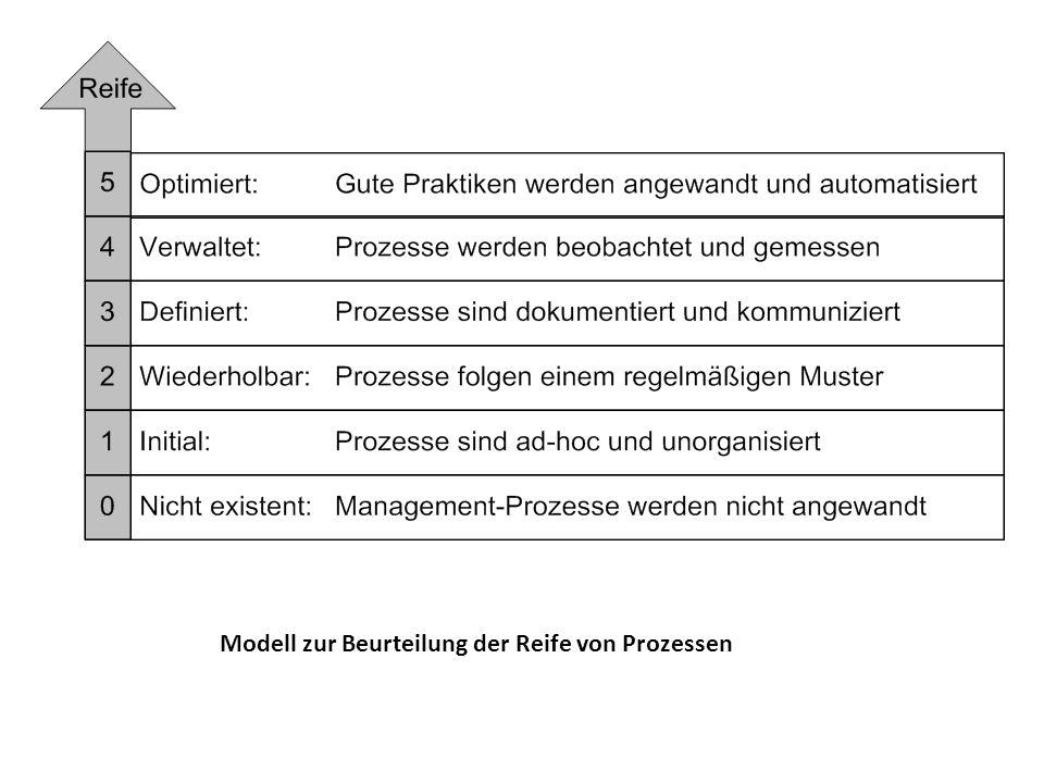 Modell zur Beurteilung der Reife von Prozessen