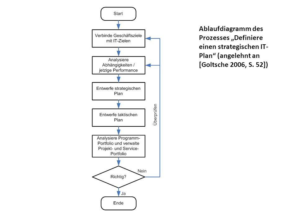 Ablaufdiagramm des Prozesses Definiere einen strategischen IT- Plan (angelehnt an [Goltsche 2006, S. 52])