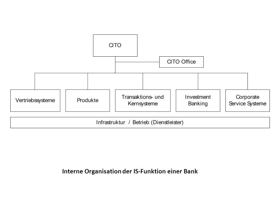 Interne Organisation der IS-Funktion einer Bank