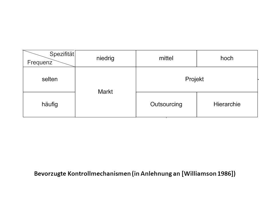 Bevorzugte Kontrollmechanismen (in Anlehnung an [Williamson 1986])
