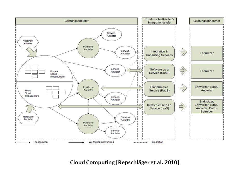 Cloud Computing [Repschläger et al. 2010]