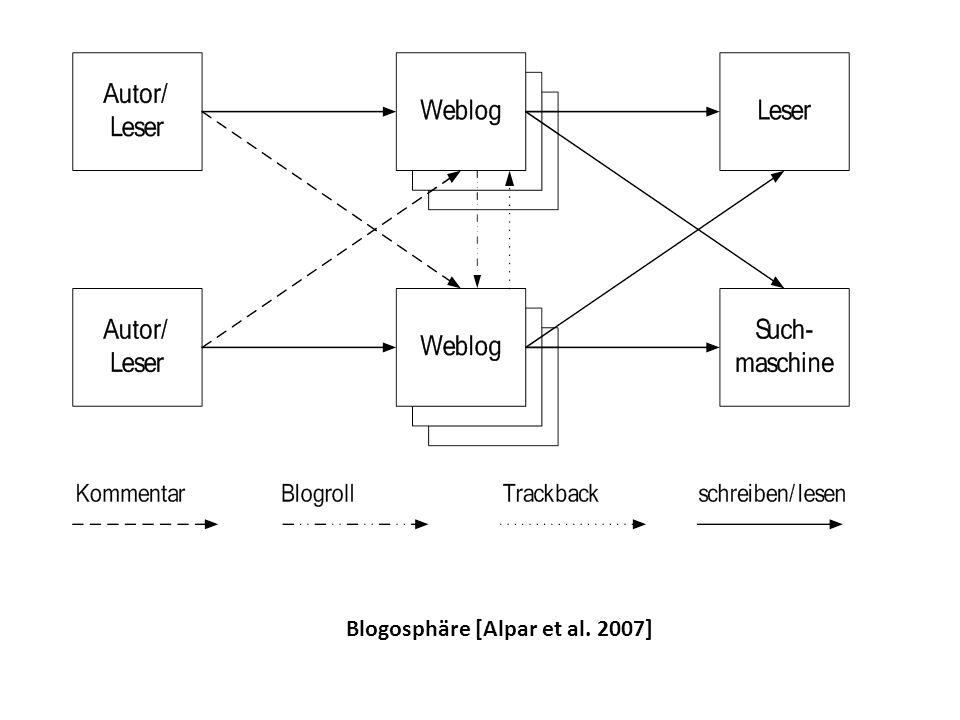 Blogosphäre [Alpar et al. 2007]