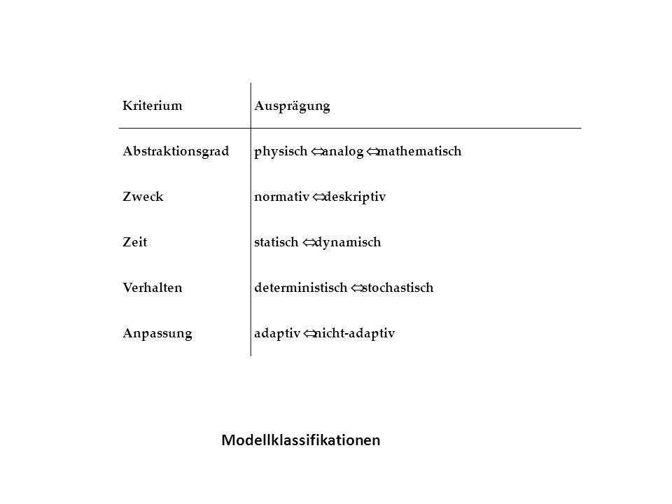 KriteriumAusprägung Abstraktionsgrad physisch analog mathematisch Zweck normativ deskriptiv Zeit statisch dynamisch Verhalten deterministisch stochast