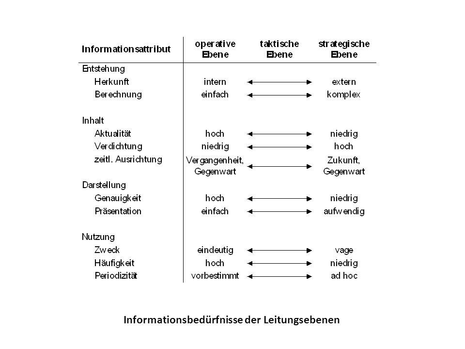 COBIT-Würfel
