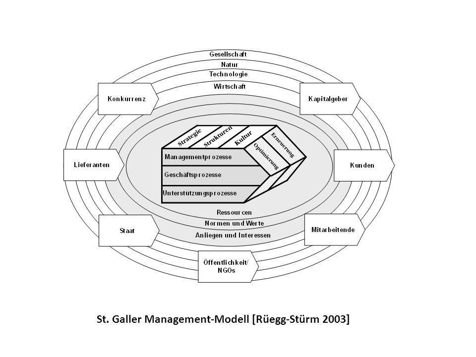 Kontinuierliche Verbesserung in sieben Stufen (Böttcher 2010)