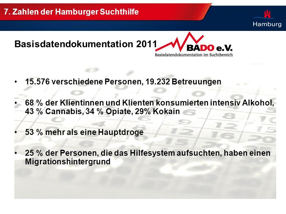 7. Zahlen der Hamburger Suchthilfe Basisdatendokumentation 2011 15.576 verschiedene Personen, 19.232 Betreuungen 68 % der Klientinnen und Klienten kon
