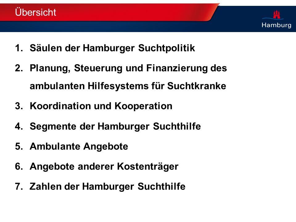 Übersicht 1.Säulen der Hamburger Suchtpolitik 2.Planung, Steuerung und Finanzierung des ambulanten Hilfesystems für Suchtkranke 3.Koordination und Koo