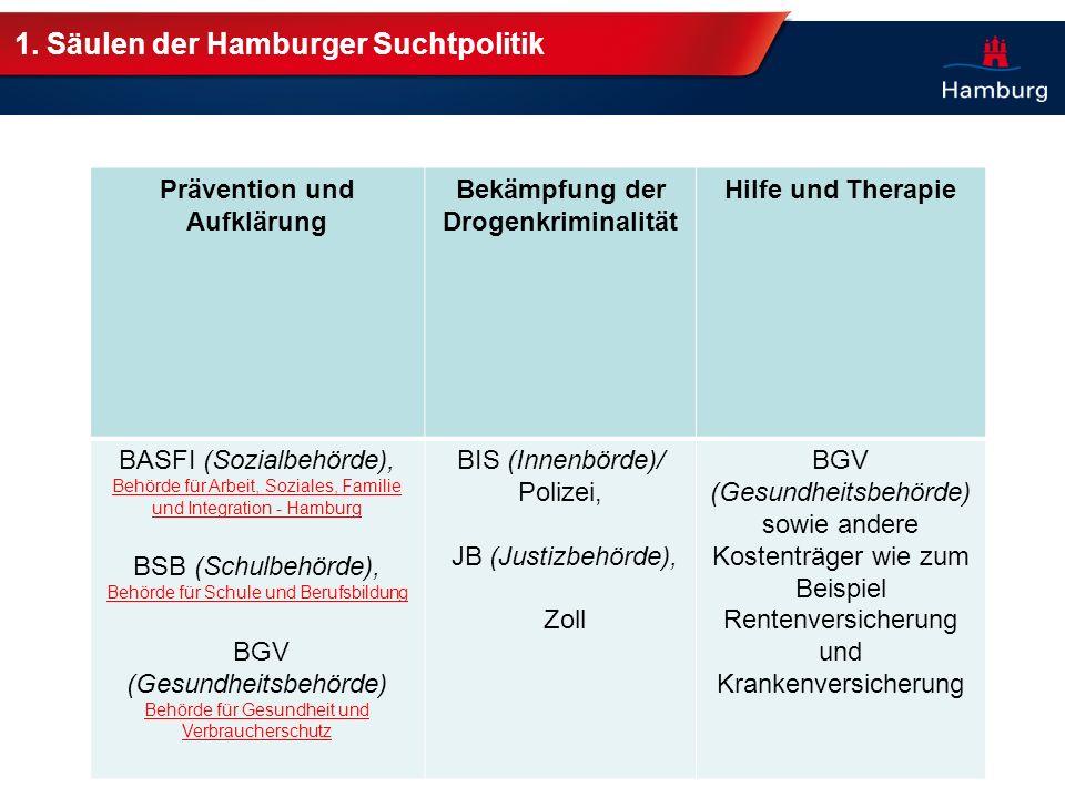 1. Säulen der Hamburger Suchtpolitik Prävention und Aufklärung Bekämpfung der Drogenkriminalität Hilfe und Therapie BASFI (Sozialbehörde), Behörde für