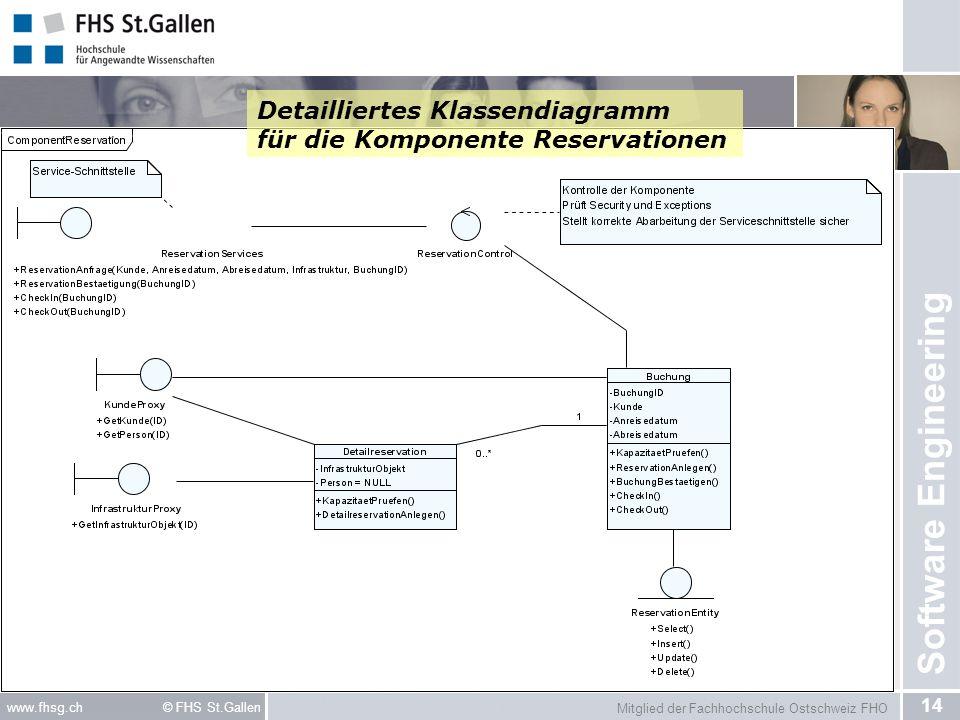 Mitglied der Fachhochschule Ostschweiz FHO 14 www.fhsg.ch © FHS St.Gallen Software Engineering Detailliertes Klassendiagramm für die Komponente Reserv