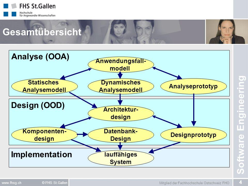 Mitglied der Fachhochschule Ostschweiz FHO 4 www.fhsg.ch © FHS St.Gallen Software Engineering Gesamtübersicht Analyse (OOA) Design (OOD) Dynamisches A