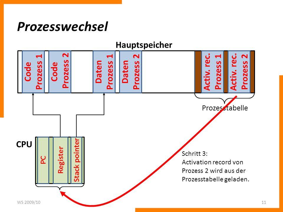 Prozesswechsel WS 2009/1011 Code Prozess 1 Code Prozess 2 Daten Prozess 1 Daten Prozess 2 Activ. rec. Prozess 2 Activ. rec. Prozess 1 PC Register Stac
