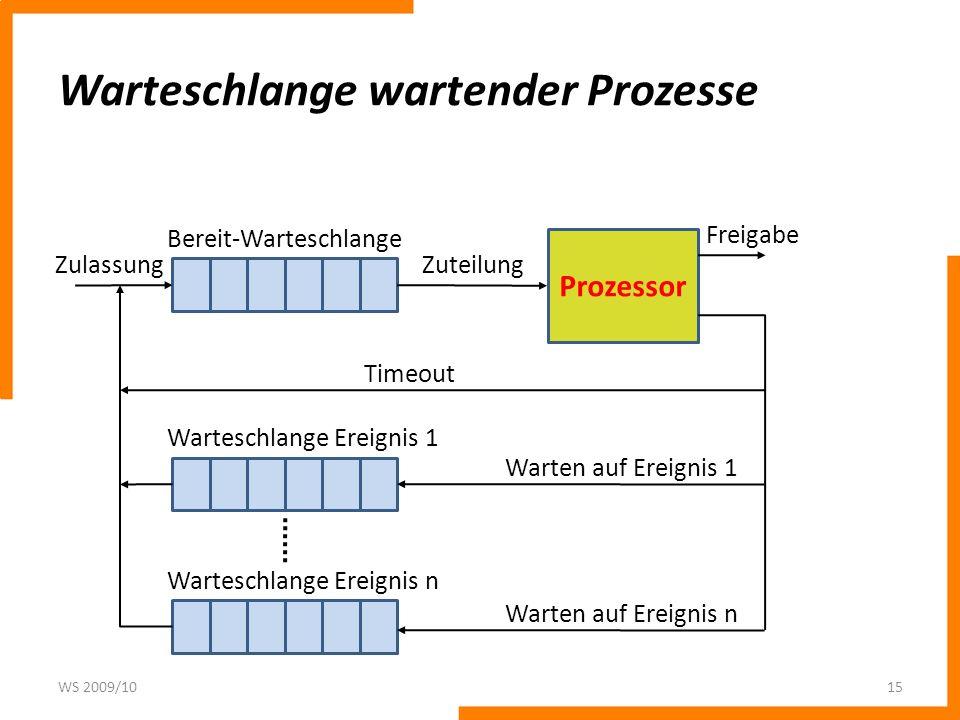 Warteschlange wartender Prozesse WS 2009/1015 Prozessor Zuteilung Bereit-Warteschlange Warteschlange Ereignis 1 Warteschlange Ereignis n Freigabe Time