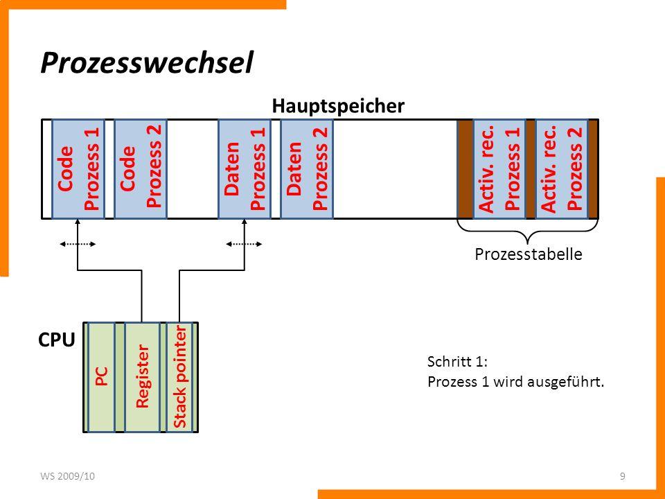Prozesswechsel WS 2009/109 Code Prozess 1 Code Prozess 2 Daten Prozess 1 Daten Prozess 2 Activ. rec. Prozess 2 Activ. rec. Prozess 1 PC Register Stack
