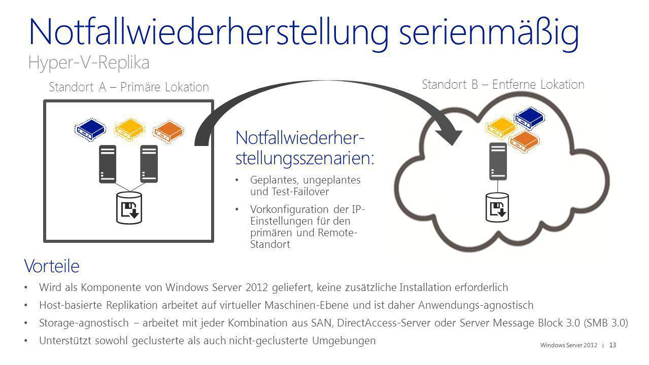 Vorteile Wird als Komponente von Windows Server 2012 geliefert, keine zusätzliche Installation erforderlich Host-basierte Replikation arbeitet auf vir