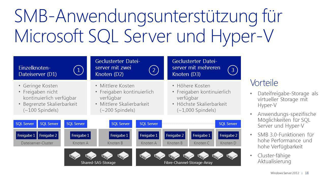Vorteile Dateifreigabe-Storage als virtueller Storage mit Hyper-V Anwendungs-spezifische Möglichkeiten für SQL Server und Hyper-V SMB 3.0-Funktionen f