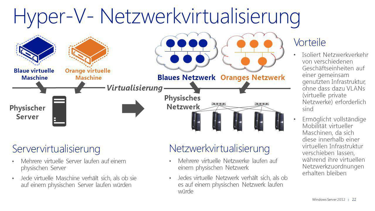 Servervirtualisierung Mehrere virtuelle Server laufen auf einem physischen Server Jede virtuelle Maschine verhält sich, als ob sie auf einem physische