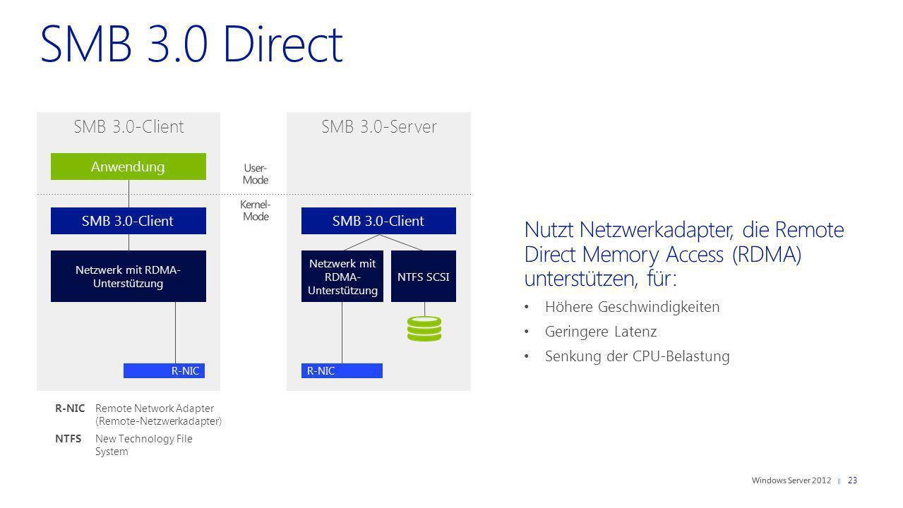 SMB 3.0-Server Nutzt Netzwerkadapter, die Remote Direct Memory Access (RDMA) unterstützen, für: Höhere Geschwindigkeiten Geringere Latenz Senkung der