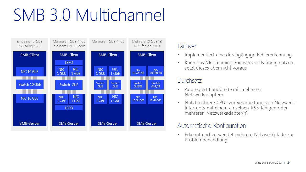 Einzelne 10 GbE RSS-fähige NIC Failover Implementiert eine durchgängige Fehlererkennung Kann das NIC-Teaming-Failovers vollständig nutzen, setzt diese