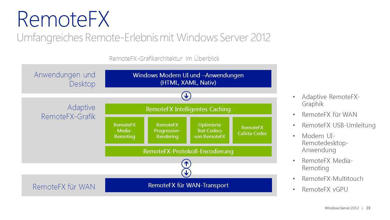 Anwendungen und Desktop Adaptive RemoteFX-Grafik RemoteFX für WAN Windows Modern UI und –Anwendungen (HTML, XAML, Nativ) RemoteFX Intelligentes Cachin