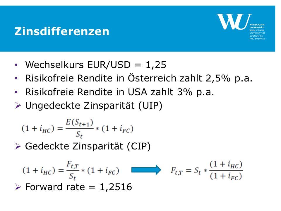 Zinsdifferenzen Wechselkurs EUR/USD = 1,25 Risikofreie Rendite in Österreich zahlt 2,5% p.a. Risikofreie Rendite in USA zahlt 3% p.a. Ungedeckte Zinsp