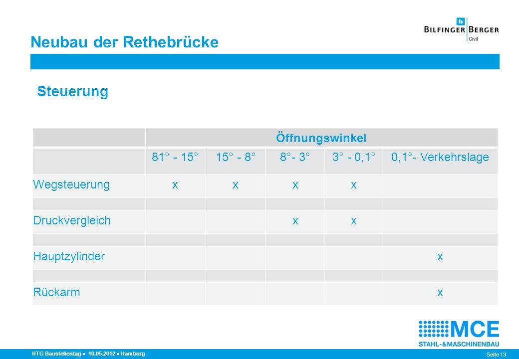Seite 13 Neubau der Rethebrücke HTG Baustellentag 10.05.2012 Hamburg Steuerung Öffnungswinkel 81° - 15°15° - 8°8°- 3°3° - 0,1°0,1°- Verkehrslage Wegst