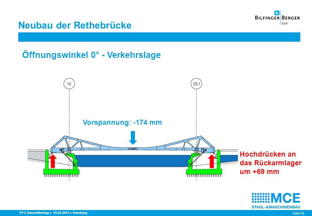 Seite 33 HTG Baustellentag 10.05.2012 Hamburg Öffnungswinkel 0° - Verkehrslage Neubau der Rethebrücke Hochdrücken an das Rückarmlager um +69 mm Vorspa