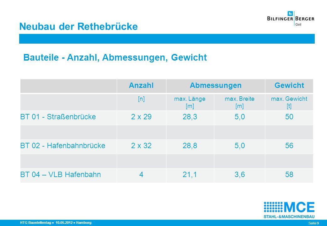 Seite 9 Neubau der Rethebrücke HTG Baustellentag 10.05.2012 Hamburg Bauteile - Anzahl, Abmessungen, Gewicht AnzahlAbmessungenGewicht [n]max. Länge [m]