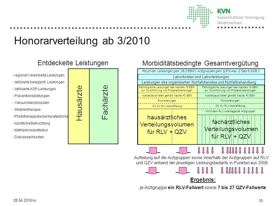 Morbiditätsbedingte Gesamtvergütung Entdeckelte Leistungen - regional Vereinbarte Leistungen - definierte belegärztl.