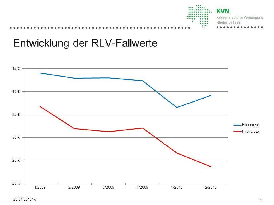 28.04.2010/ro Entwicklung der RLV-Fallwerte 4
