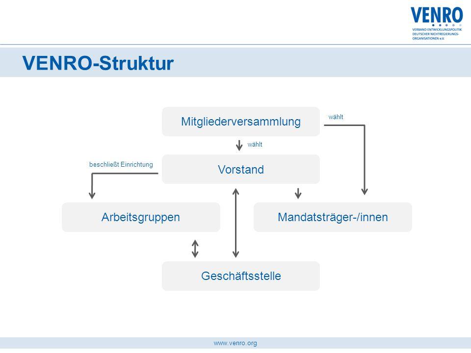 www.venro.org VENRO-Struktur Mitgliederversammlung Vorstand ArbeitsgruppenMandatsträger-/innen Geschäftsstelle beschließt Einrichtung wählt