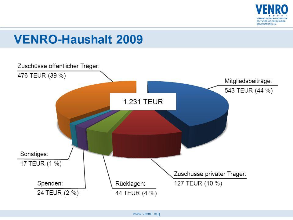 www.venro.org VENRO-Haushalt 2009 Mitgliedsbeiträge: 543 TEUR (44 %) Zuschüsse privater Träger: 127 TEUR (10 %) 920 TEUR Rücklagen: 44 TEUR (4 %) Zusc