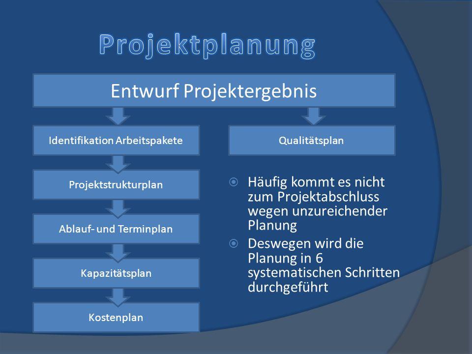 Häufig kommt es nicht zum Projektabschluss wegen unzureichender Planung Deswegen wird die Planung in 6 systematischen Schritten durchgeführt Entwurf P