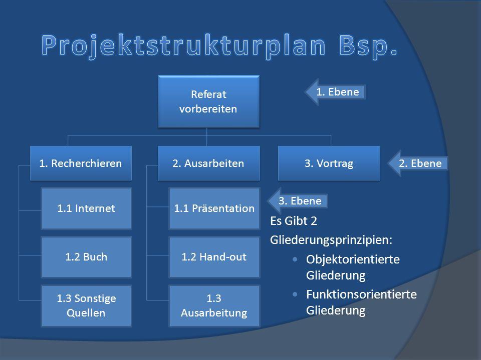 Es Gibt 2 Gliederungsprinzipien: Objektorientierte Gliederung Funktionsorientierte Gliederung Referat vorbereiten 1. Recherchieren 2. Ausarbeiten 3. V