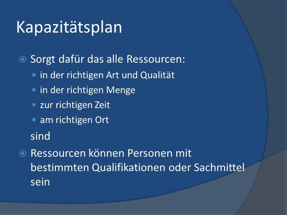 Kapazitätsplan Sorgt dafür das alle Ressourcen: in der richtigen Art und Qualität in der richtigen Menge zur richtigen Zeit am richtigen Ort sind Ress