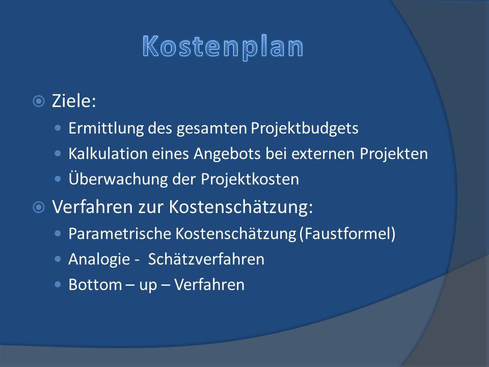 Ziele: Ermittlung des gesamten Projektbudgets Kalkulation eines Angebots bei externen Projekten Überwachung der Projektkosten Verfahren zur Kostenschä