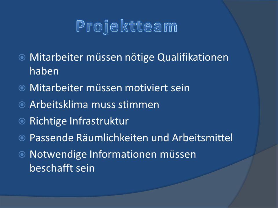 Wird kurz vor Start des Projekts gemacht Aufgaben werden verteilt Spielregeln werden erklärt Alle werden auf den gleichen Informationsstand gebracht