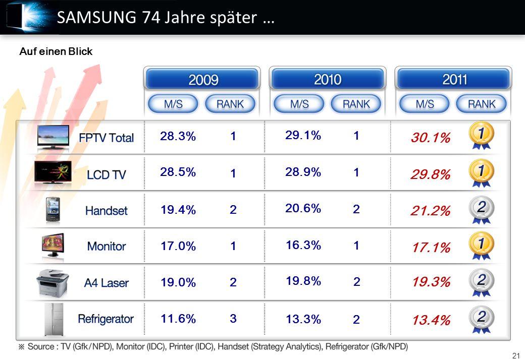 21 1 1 2 3 1 28.9% 16.3% 20.6% 13.3% 29.1% 29.8% 17.1% 21.2% 13.4% 30.1% 1 1 2 2 1 2 19.8% 2 19.3% 28.5% 17.0% 19.4% 11.6% 28.3% 19.0% SAMSUNG 74 Jahre später … Auf einen Blick